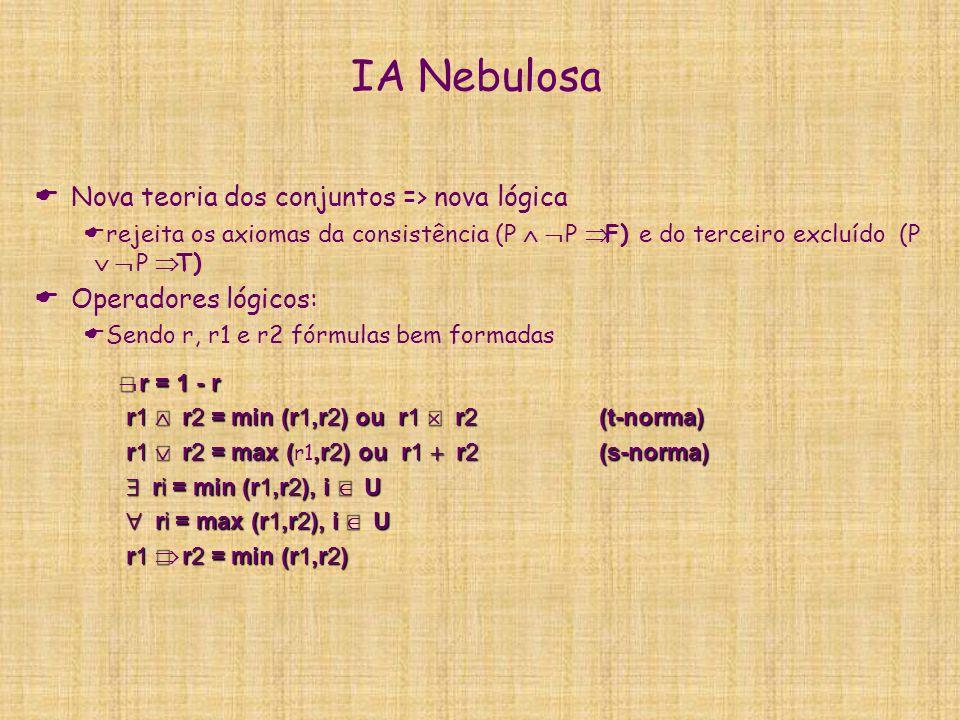  r = 1 - r r1  r2 = min (r1,r2) ou r1  r2(t-norma) r1  r2 = min (r1,r2) ou r1  r2(t-norma) r1  r2 = max (,r2) ou r1  r2 (s-norma)