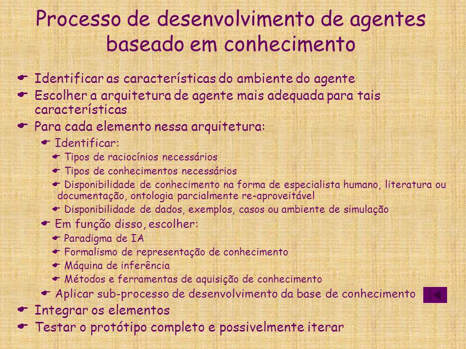 Processo de desenvolvimento de agentes baseado em conhecimento  Identificar as características do ambiente do agente  Escolher a arquitetura de agen