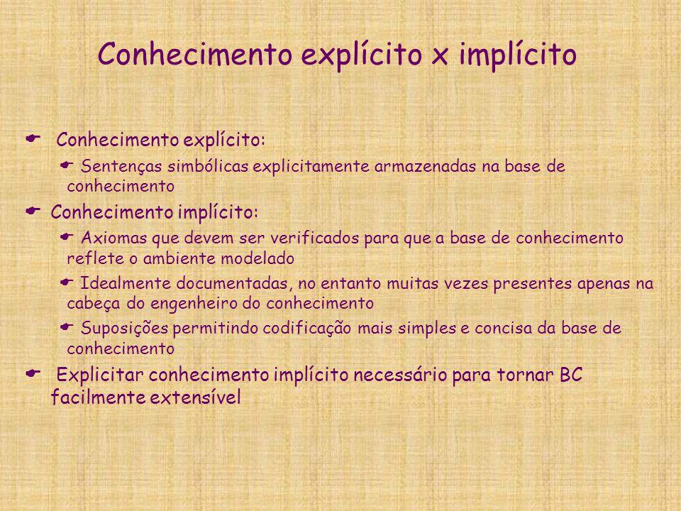 Conhecimento explícito x implícito  Conhecimento explícito:  Sentenças simbólicas explicitamente armazenadas na base de conhecimento  Conhecimento