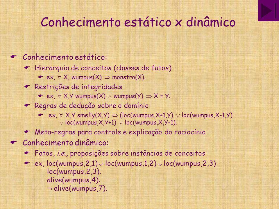 Conhecimento estático x dinâmico  Conhecimento estático:  Hierarquia de conceitos (classes de fatos)  ex,  X, wumpus(X)  monstro(X).  Restrições