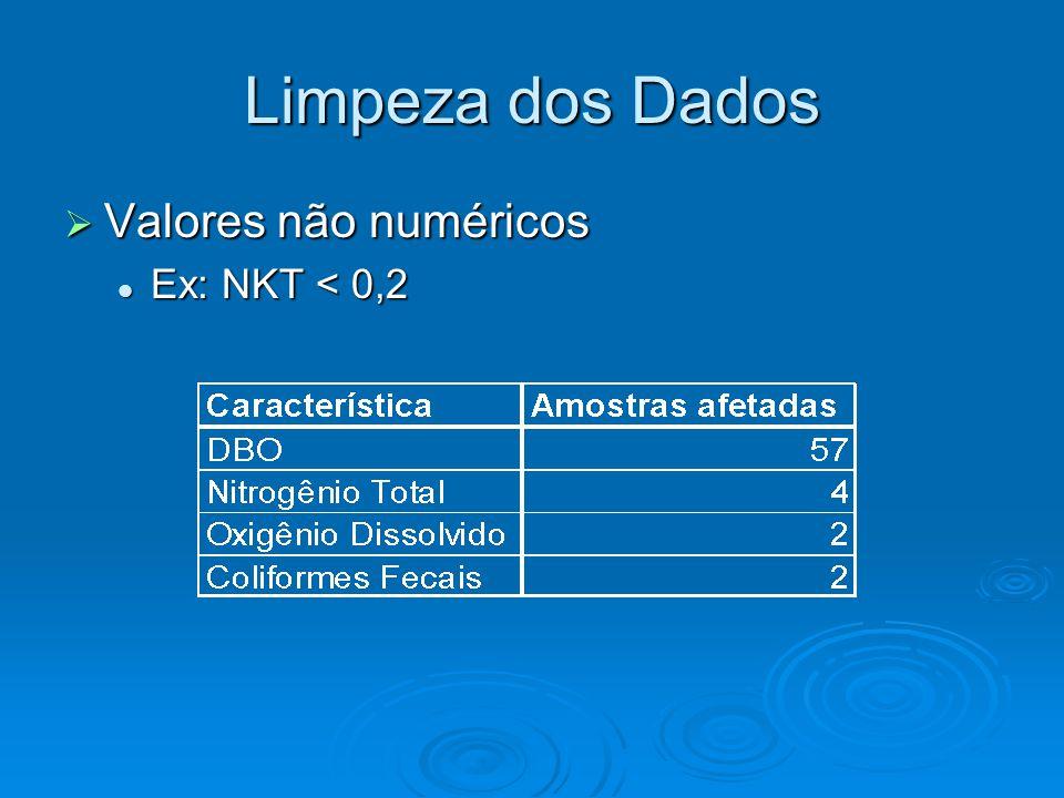 Limpeza dos Dados  Valores não numéricos Ex: NKT < 0,2 Ex: NKT < 0,2