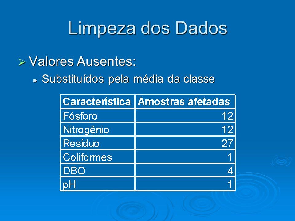 Limpeza dos Dados  Valores Ausentes: Substituídos pela média da classe Substituídos pela média da classe