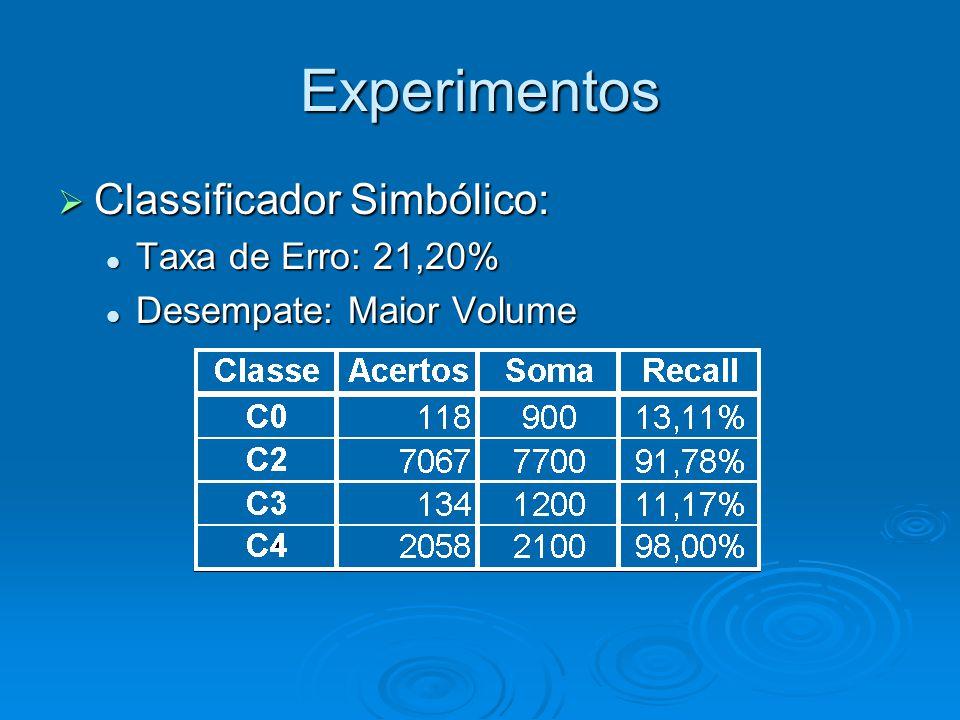 Experimentos  Classificador Simbólico: Taxa de Erro: 21,20% Taxa de Erro: 21,20% Desempate: Maior Volume Desempate: Maior Volume