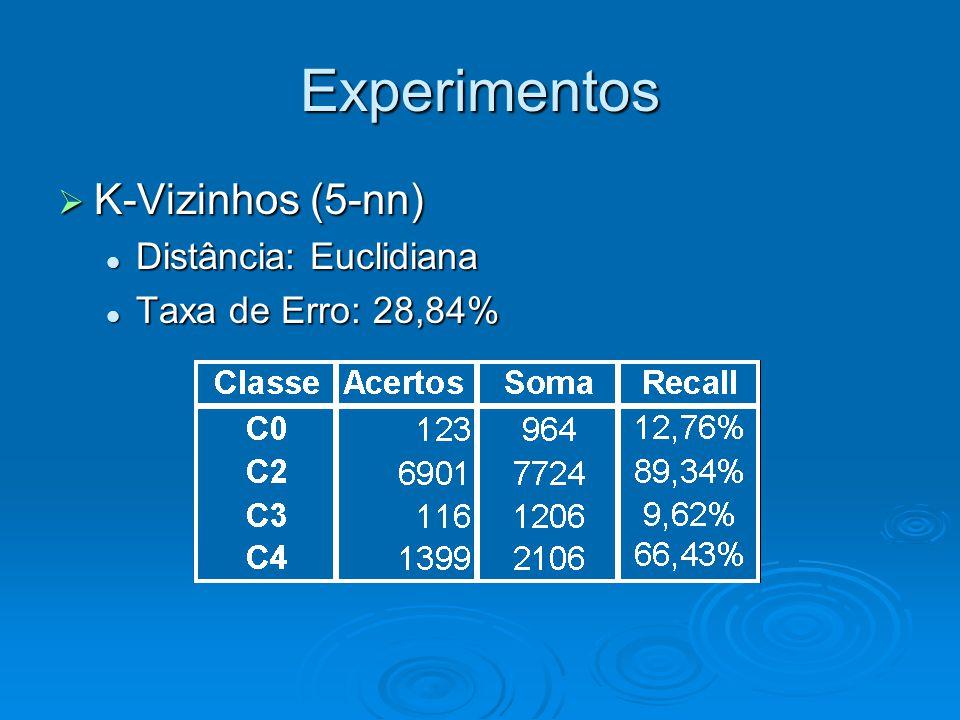 Experimentos  K-Vizinhos (5-nn) Distância: Euclidiana Distância: Euclidiana Taxa de Erro: 28,84% Taxa de Erro: 28,84%