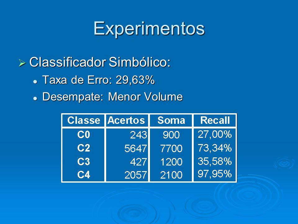 Experimentos  Classificador Simbólico: Taxa de Erro: 29,63% Taxa de Erro: 29,63% Desempate: Menor Volume Desempate: Menor Volume