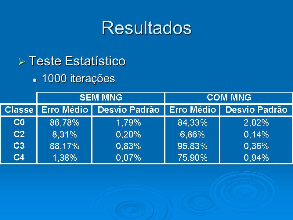 Resultados  Teste Estatístico 1000 iterações 1000 iterações