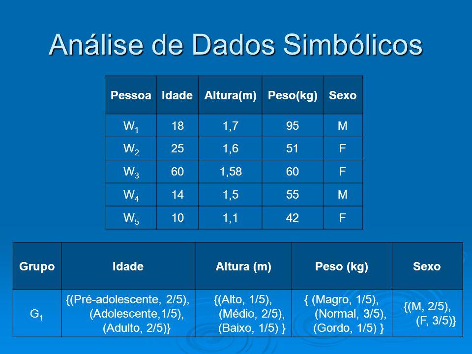 Análise de Dados Simbólicos PessoaIdadeAltura(m)Peso(kg)Sexo W1W1 181,795M W2W2 251,651F W3W3 601,5860F W4W4 141,555M W5W5 101,142F GrupoIdadeAltura (