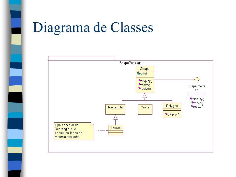 Introdução Uso de OCL: –Especificar invariantes –Descrever pre e pos condições sobre operações e métodos –Servir como linguagem de navegação