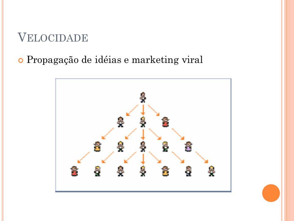 V ELOCIDADE Propagação de idéias e marketing viral