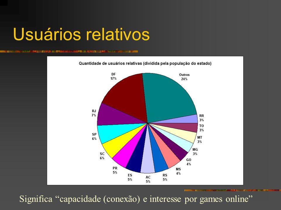 """Usuários relativos Significa """"capacidade (conexão) e interesse por games online"""""""