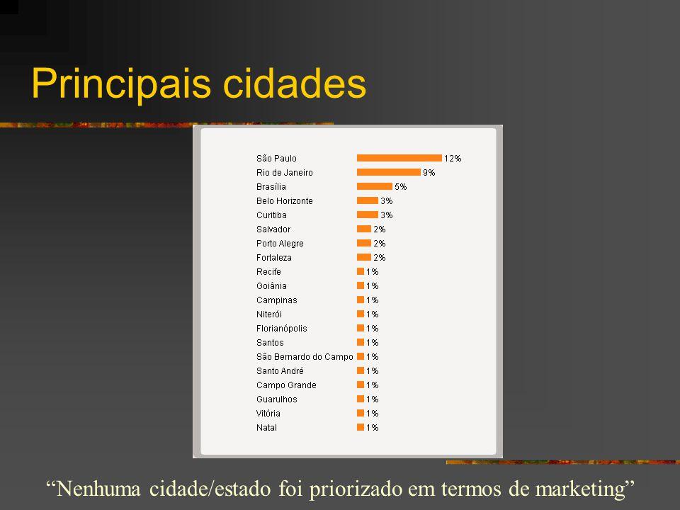 """Principais cidades """"Nenhuma cidade/estado foi priorizado em termos de marketing"""""""