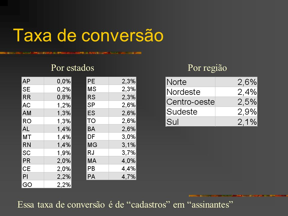 """Taxa de conversão Por estadosPor região Essa taxa de conversão é de """"cadastros"""" em """"assinantes"""""""