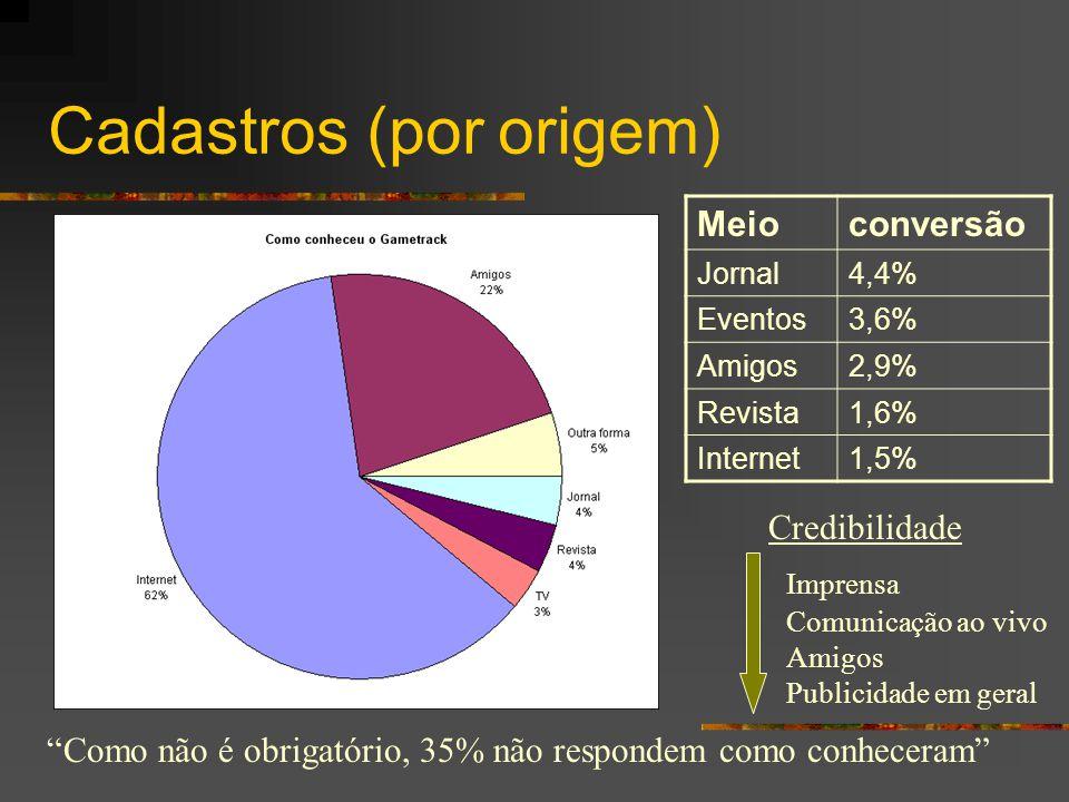 """Cadastros (por origem) """"Como não é obrigatório, 35% não respondem como conheceram"""" Meioconversão Jornal4,4% Eventos3,6% Amigos2,9% Revista1,6% Interne"""