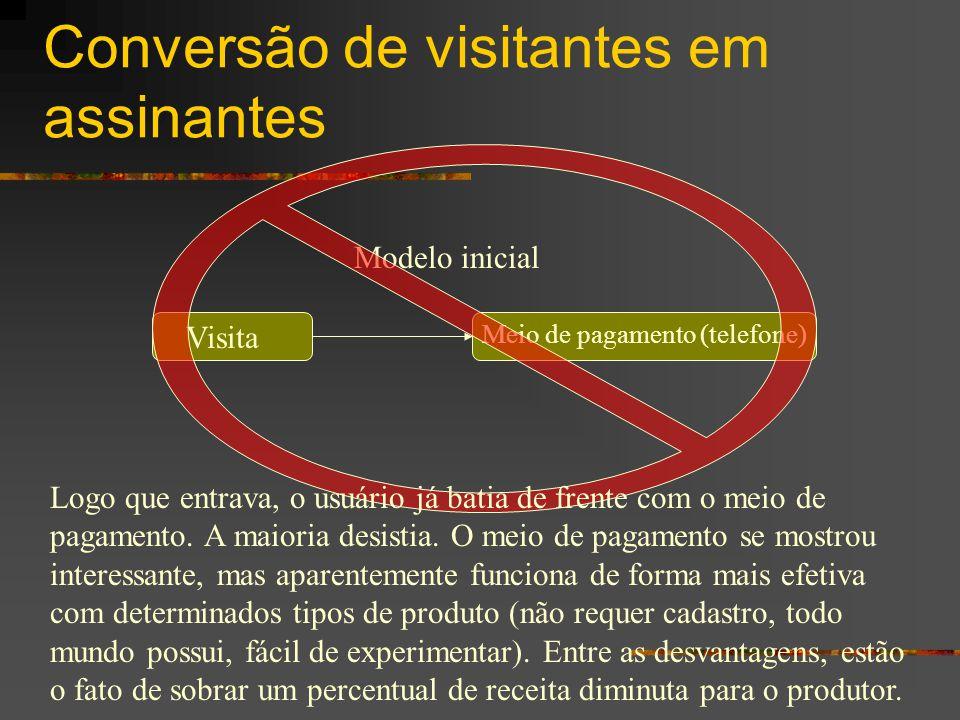 Conversão de visitantes em assinantes Modelo inicial Visita Meio de pagamento (telefone) Logo que entrava, o usuário já batia de frente com o meio de