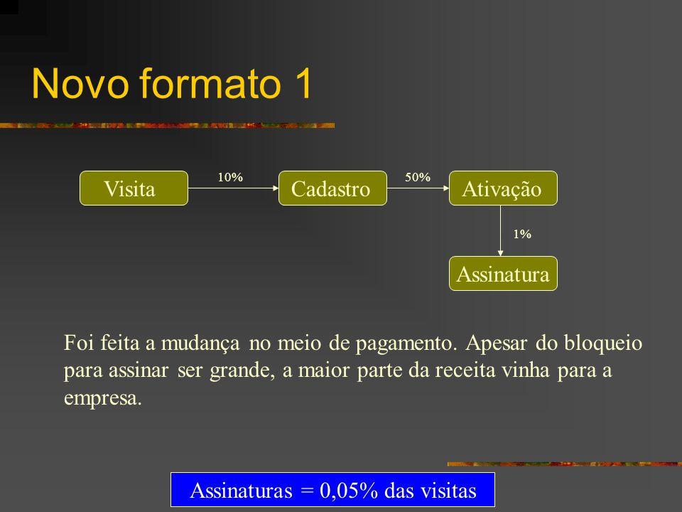 Novo formato 1 VisitaCadastroAtivação Assinatura 10%50% 1% Foi feita a mudança no meio de pagamento. Apesar do bloqueio para assinar ser grande, a mai