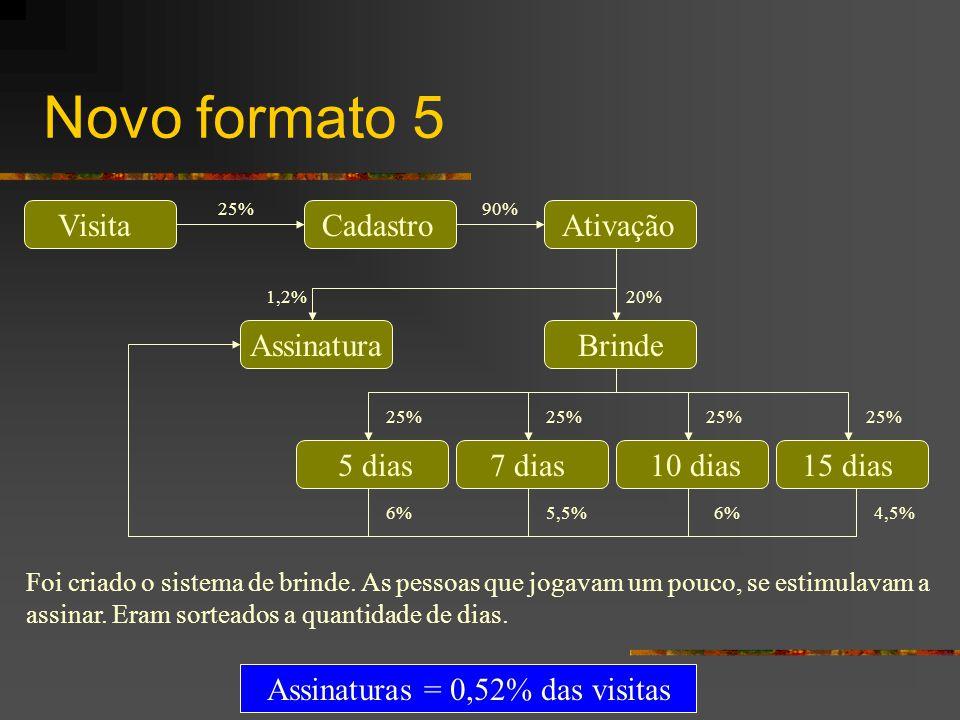 Novo formato 5 VisitaCadastroAtivação BrindeAssinatura 7 dias10 dias15 dias5 dias 25%90% 20%1,2% 4,5%6%5,5%6% 25% Assinaturas = 0,52% das visitas Foi