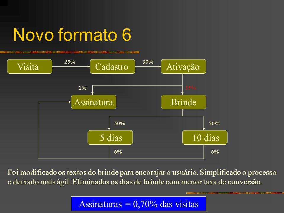 Novo formato 6 VisitaCadastroAtivação BrindeAssinatura 10 dias5 dias 25%90% 35%1% 6% 50% Assinaturas = 0,70% das visitas Foi modificado os textos do b