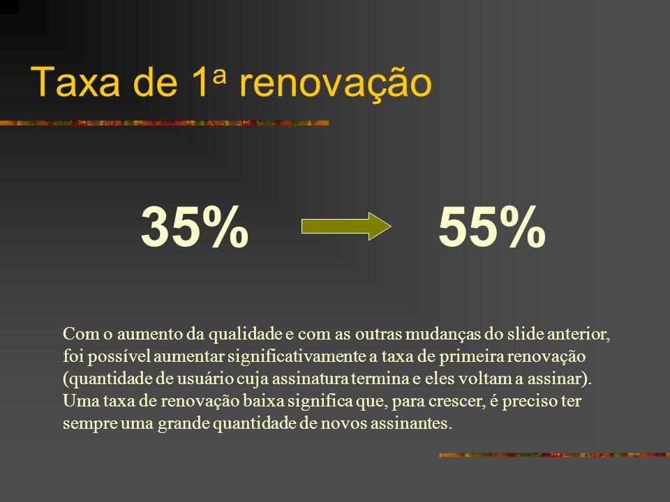 35% 55% Taxa de 1 a renovação Com o aumento da qualidade e com as outras mudanças do slide anterior, foi possível aumentar significativamente a taxa d