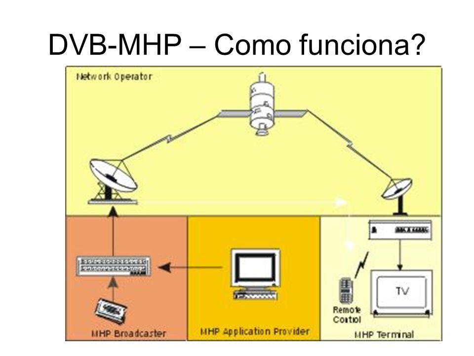 DVB-MHP – Como funciona?