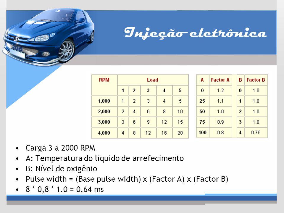 Injeção eletrônica Carga 3 a 2000 RPM A: Temperatura do líquido de arrefecimento B: Nível de oxigênio Pulse width = (Base pulse width) x (Factor A) x