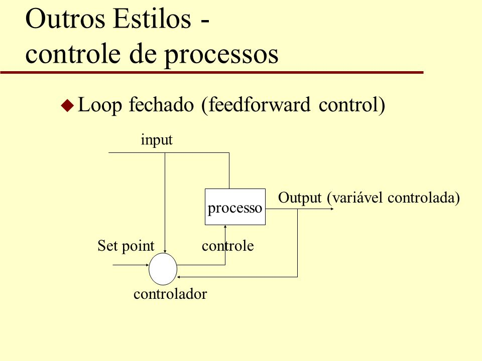 Outros Estilos - controle de processos u Loop fechado (feedforward control) processo Output (variável controlada) controlador Set pointcontrole input