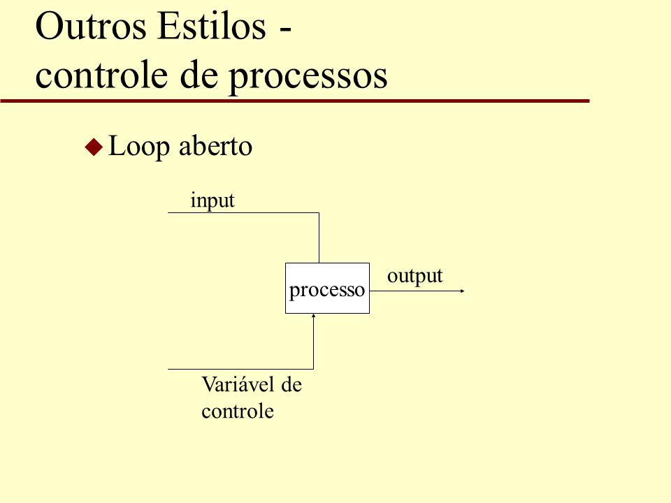 Outros Estilos - controle de processos u Loop aberto input Variável de controle processo output