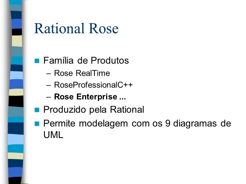 Rational Rose Família de Produtos –Rose RealTime –RoseProfessionalC++ –Rose Enterprise... Produzido pela Rational Permite modelagem com os 9 diagramas