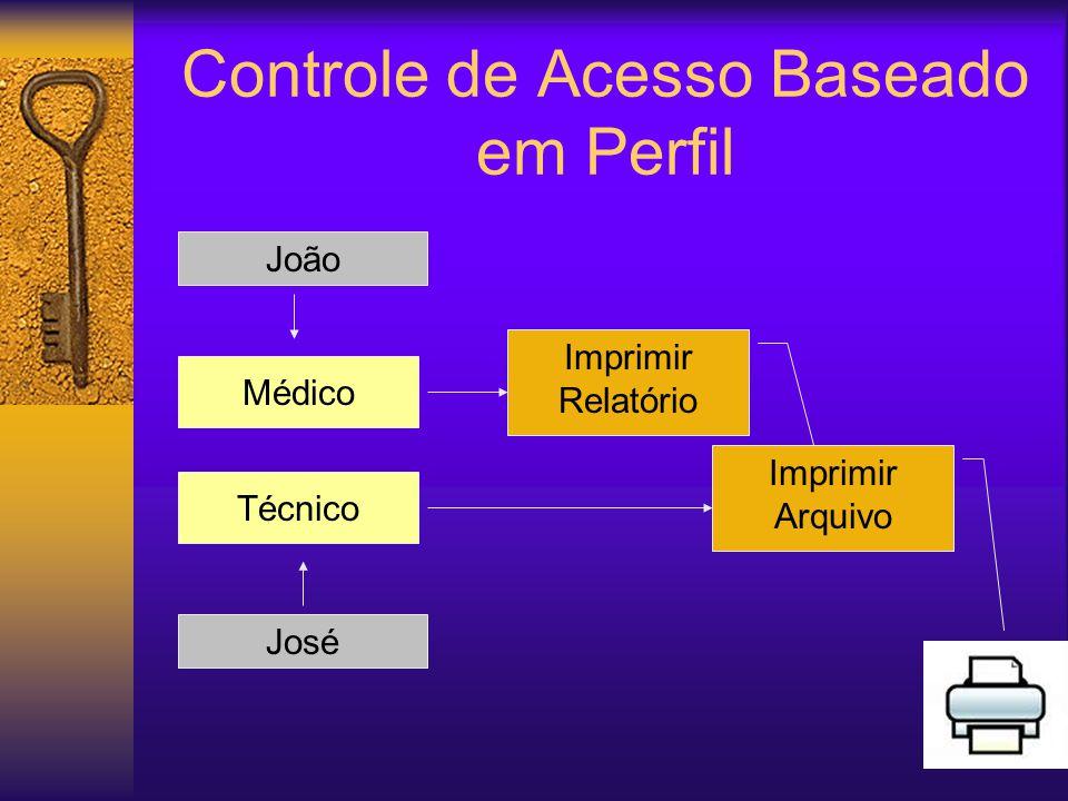 Controle de Acesso Baseado em Perfil Imprimir Relatório Imprimir Arquivo Médico Técnico João José