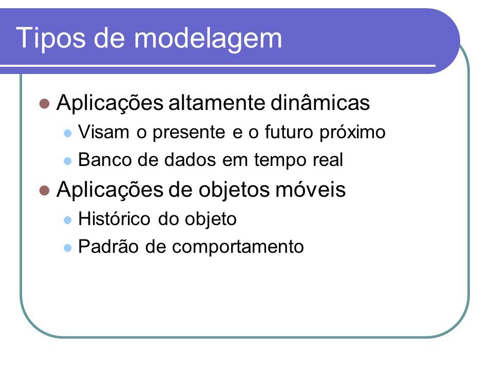 Tipos de modelagem Aplicações altamente dinâmicas Visam o presente e o futuro próximo Banco de dados em tempo real Aplicações de objetos móveis Histór