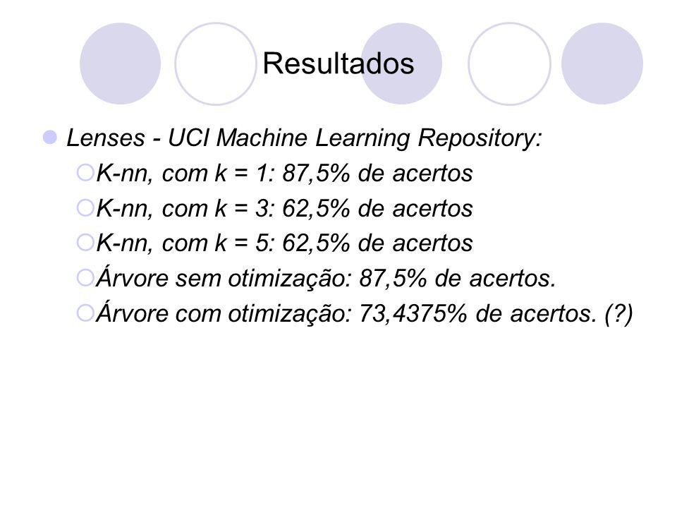 Resultados Lenses - UCI Machine Learning Repository:  K-nn, com k = 1: 87,5% de acertos  K-nn, com k = 3: 62,5% de acertos  K-nn, com k = 5: 62,5% de acertos  Árvore sem otimização: 87,5% de acertos.