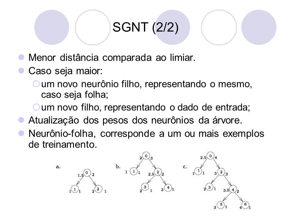 SGNT (2/2) Menor distância comparada ao limiar.