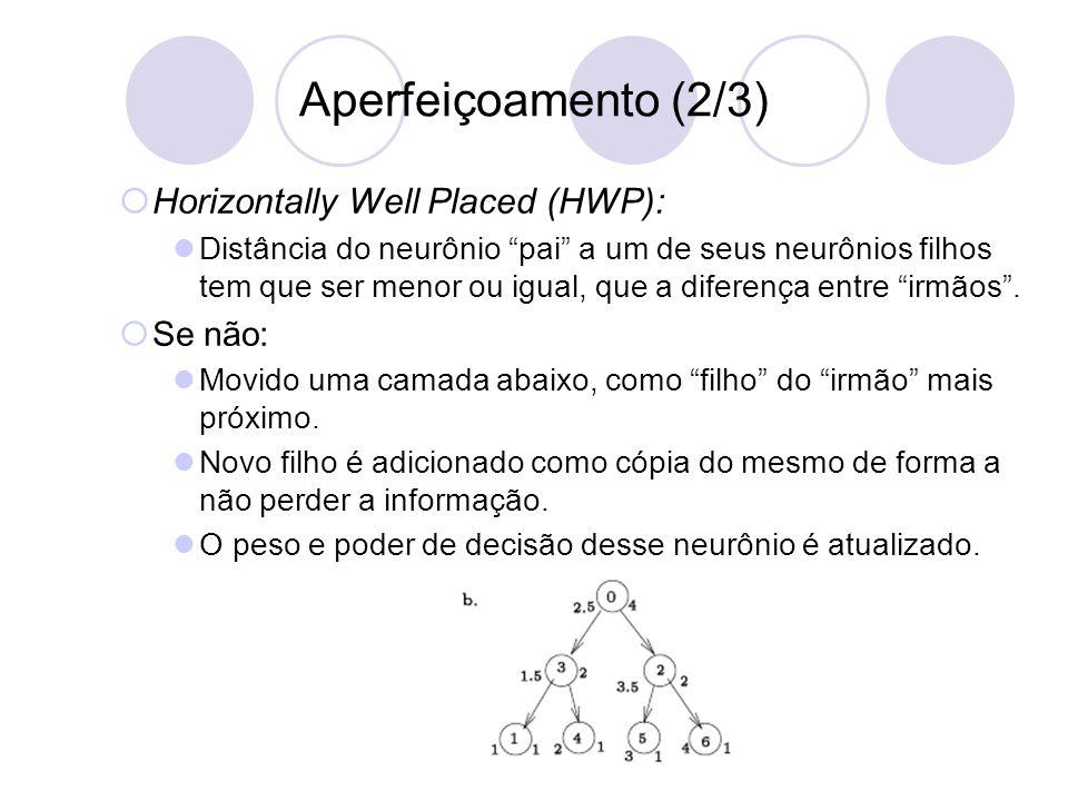 Aperfeiçoamento (2/3)  Horizontally Well Placed (HWP): Distância do neurônio pai a um de seus neurônios filhos tem que ser menor ou igual, que a diferença entre irmãos .