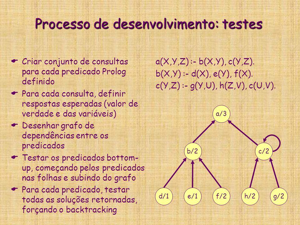 Processo de desenvolvimento: testes  Criar conjunto de consultas para cada predicado Prolog definido  Para cada consulta, definir respostas esperada