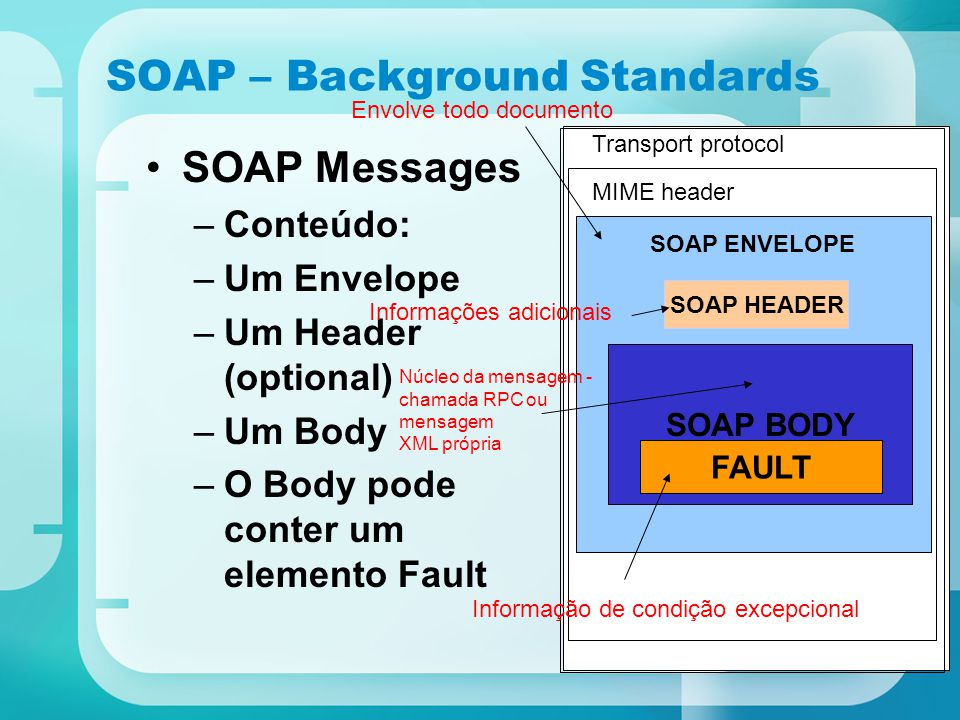 SOAP – Background Standards SOAP Messages –Conteúdo: –Um Envelope –Um Header (optional) –Um Body –O Body pode conter um elemento Fault SOAP BODY SOAP