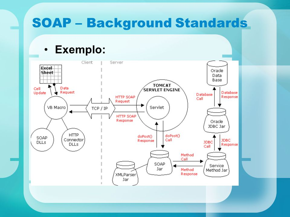 SOAP – Background Standards Exemplo: