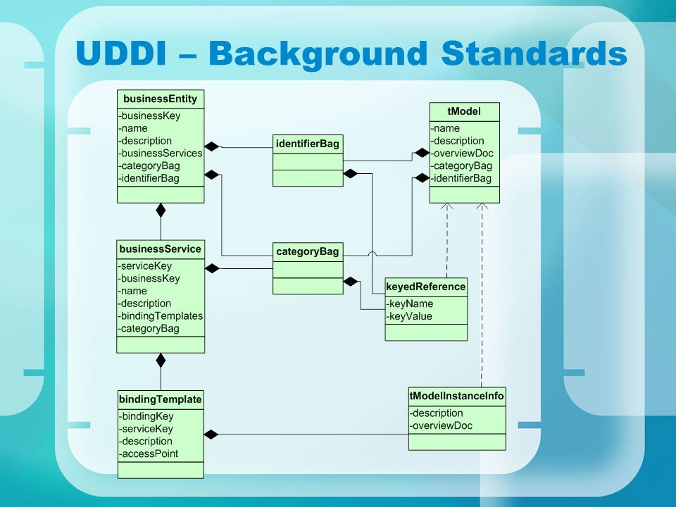 UDDI – Background Standards