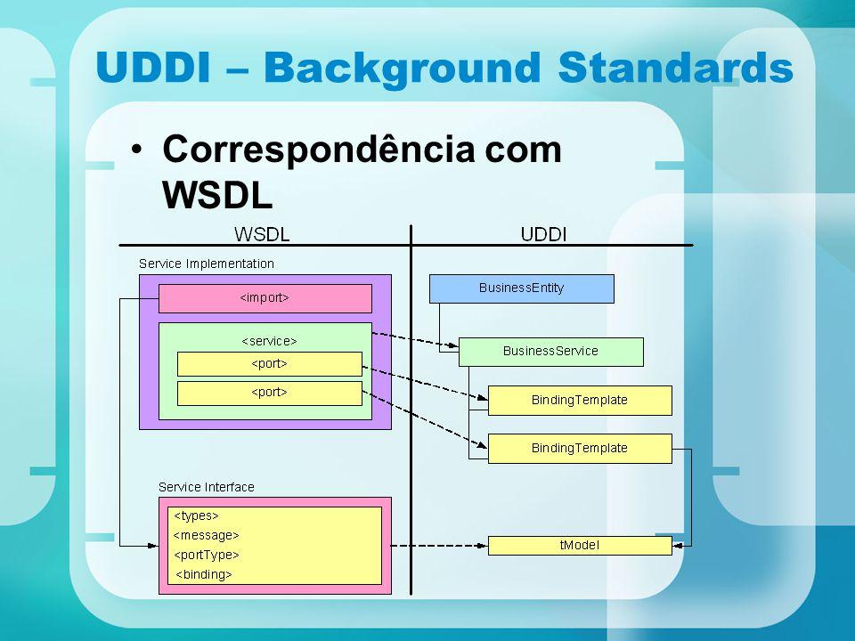 UDDI – Background Standards Correspondência com WSDL