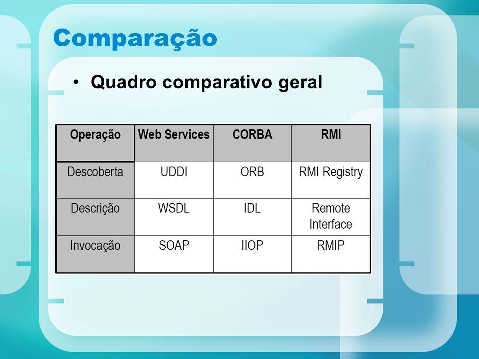 Comparação Quadro comparativo geral
