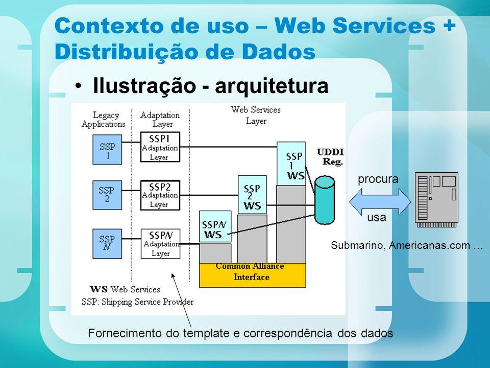 Contexto de uso – Web Services + Distribuição de Dados Ilustração - arquitetura Fornecimento do template e correspondência dos dados Submarino, Americ