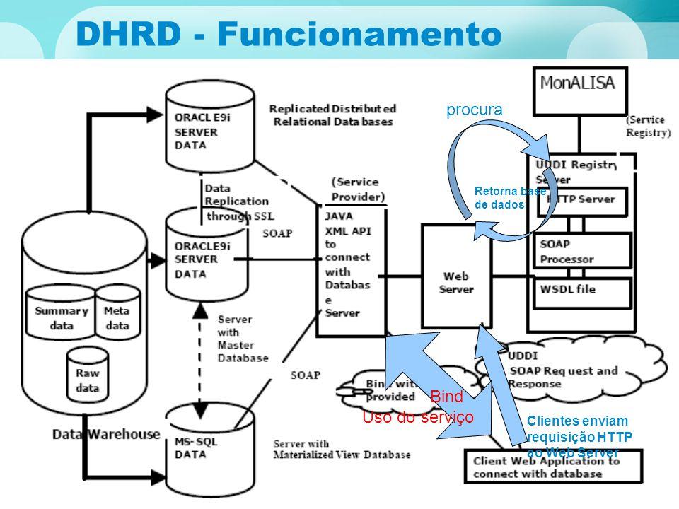 DHRD - Funcionamento DHRD - funcionamento Clientes enviam requisição HTTP ao Web Server procura Retorna base de dados Bind Uso do serviço