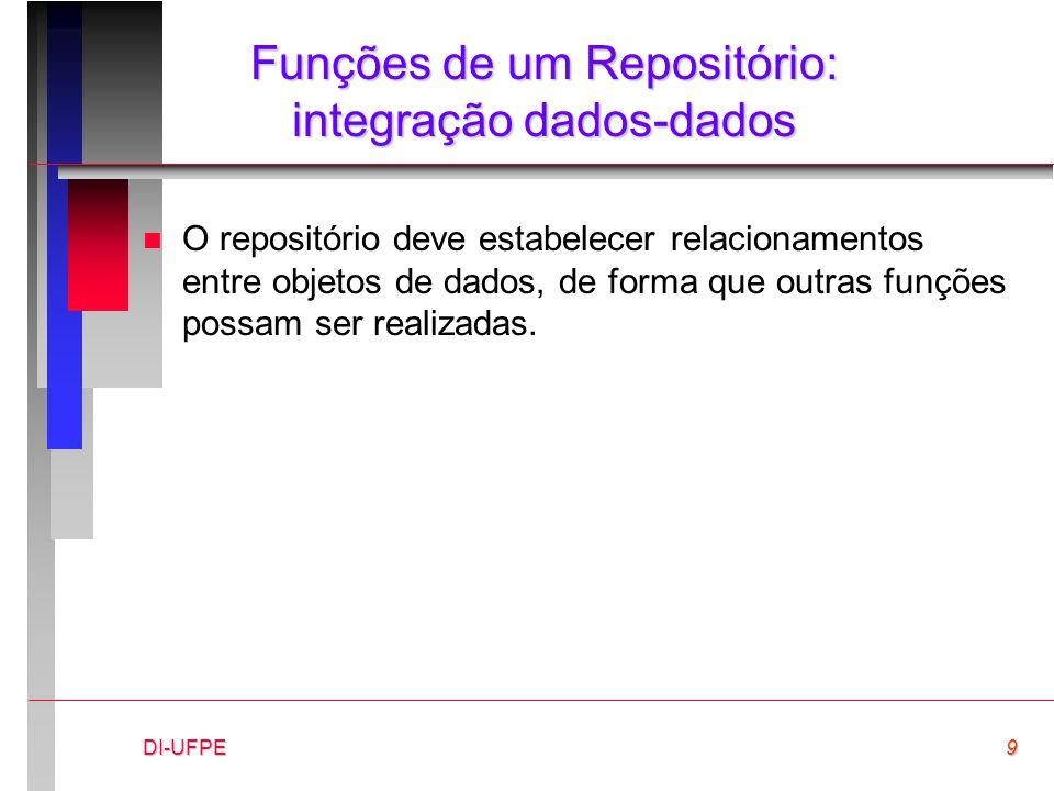 DI-UFPE9 Funções de um Repositório: integração dados-dados n O repositório deve estabelecer relacionamentos entre objetos de dados, de forma que outras funções possam ser realizadas.