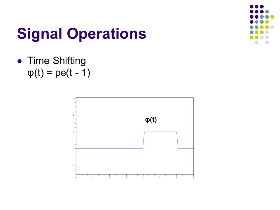 Signal Operations Time Shifting φ(t) = pe(t - 1) φ(t)