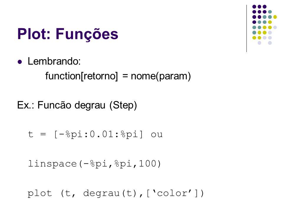 Plot: Funções Possível Solução… function[v] = degrau(t) v = []; b = size(t); for u = [1:b(2)] if (t(u)>=0) then v = [v 1]; else v = [v 0]; end endfunction