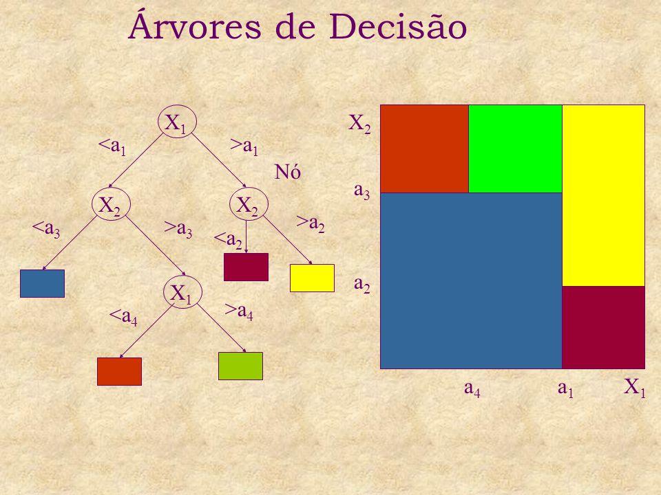 a1a1 X1X1 a4a4 X2X2 a3a3 a2a2 X1X1 X2X2 X2X2 X1X1 <a 1 >a 1 <a 3 >a 3 <a 4 >a 4 >a 2 <a 2 Nó