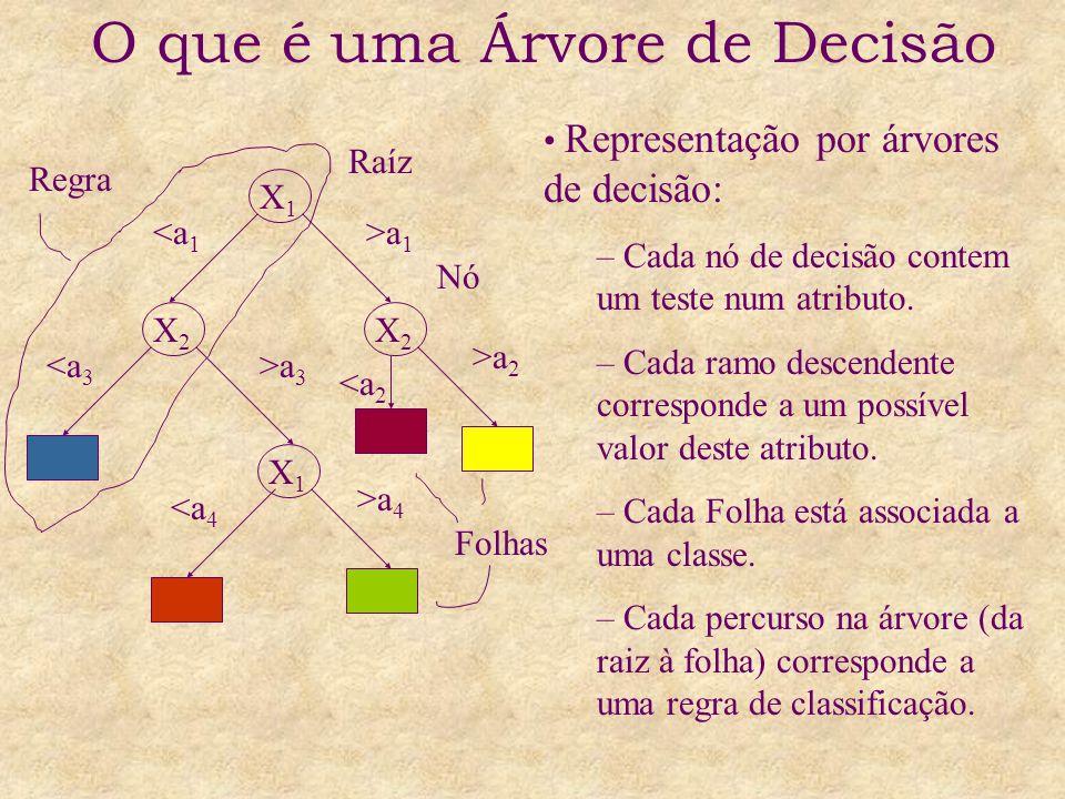 O que é uma Árvore de Decisão X1X1 X2X2 X2X2 X1X1 <a 1 >a 1 <a 3 >a 3 <a 4 >a 4 >a 2 <a 2 Representação por árvores de decisão: – Cada nó de decisão contem um teste num atributo.