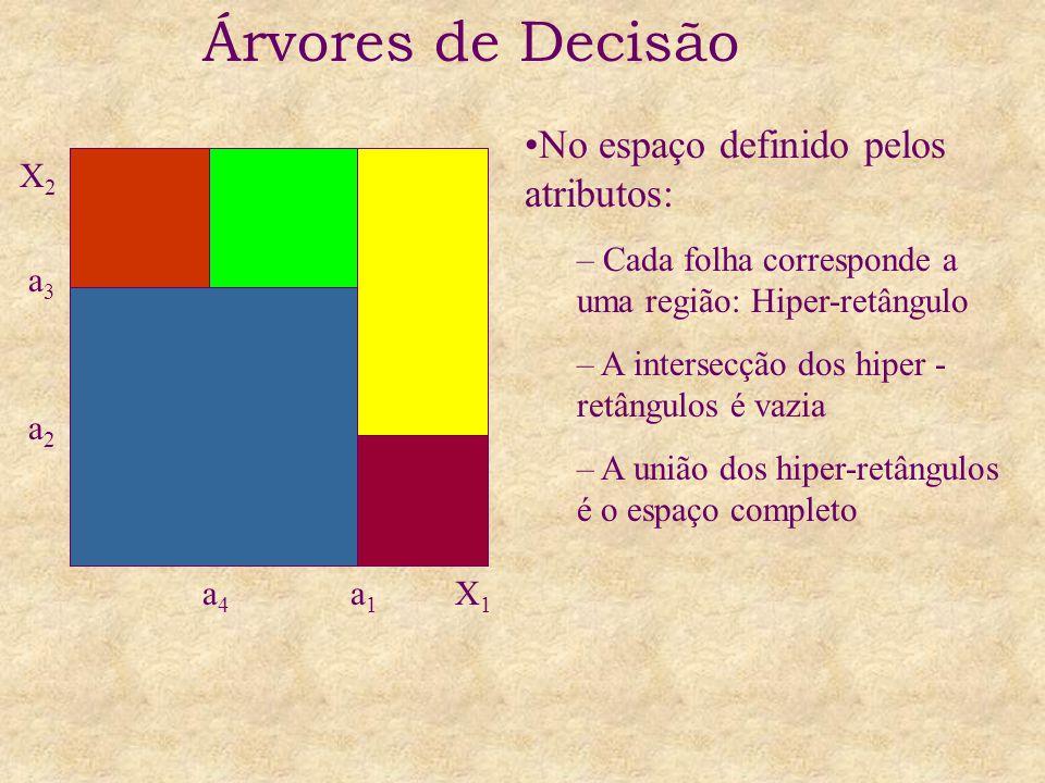 Árvores de Decisão a1a1 X1X1 a4a4 X2X2 a3a3 a2a2 No espaço definido pelos atributos: – Cada folha corresponde a uma região: Hiper-retângulo – A intersecção dos hiper - retângulos é vazia – A união dos hiper-retângulos é o espaço completo