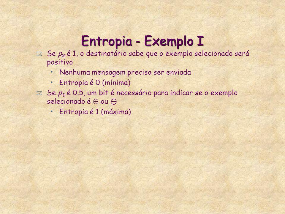 Entropia - Exemplo I * Se p  é 1, o destinatário sabe que o exemplo selecionado será positivo Nenhuma mensagem precisa ser enviada Entropia é 0 (mínima) * Se p  é 0.5, um bit é necessário para indicar se o exemplo selecionado é  ou  Entropia é 1 (máxima)