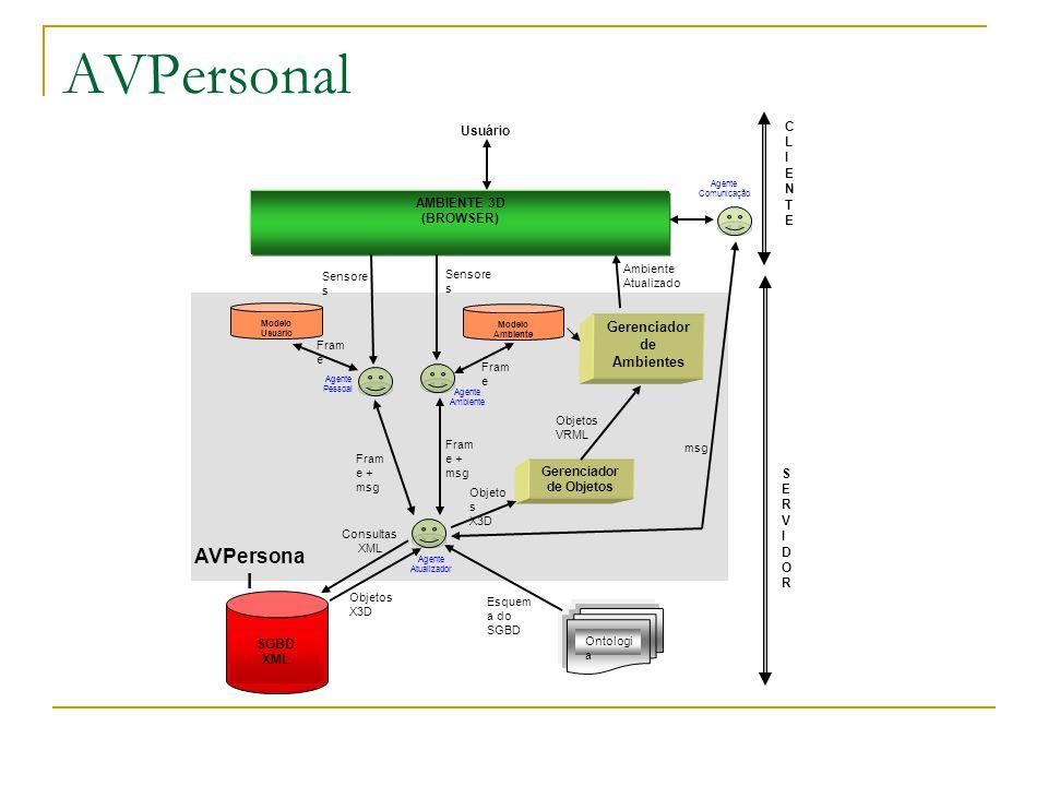 AVPersonal Agente Pessoal Sensore s Agente Comunicação Objeto s X3D msg Ambiente Atualizado Fram e Fram e + msg Fram e Objetos X3D Objetos VRML AMBIENTE 3D (BROWSER) Usuário Gerenciador de Ambientes Modelo Usuário Consultas XML SGBD XML Agente Ambiente Agente Atualizador SERVIDORSERVIDOR CLIENTECLIENTE Gerenciador de Objetos Modelo Ambiente Ontologi a AVPersona l Esquem a do SGBD