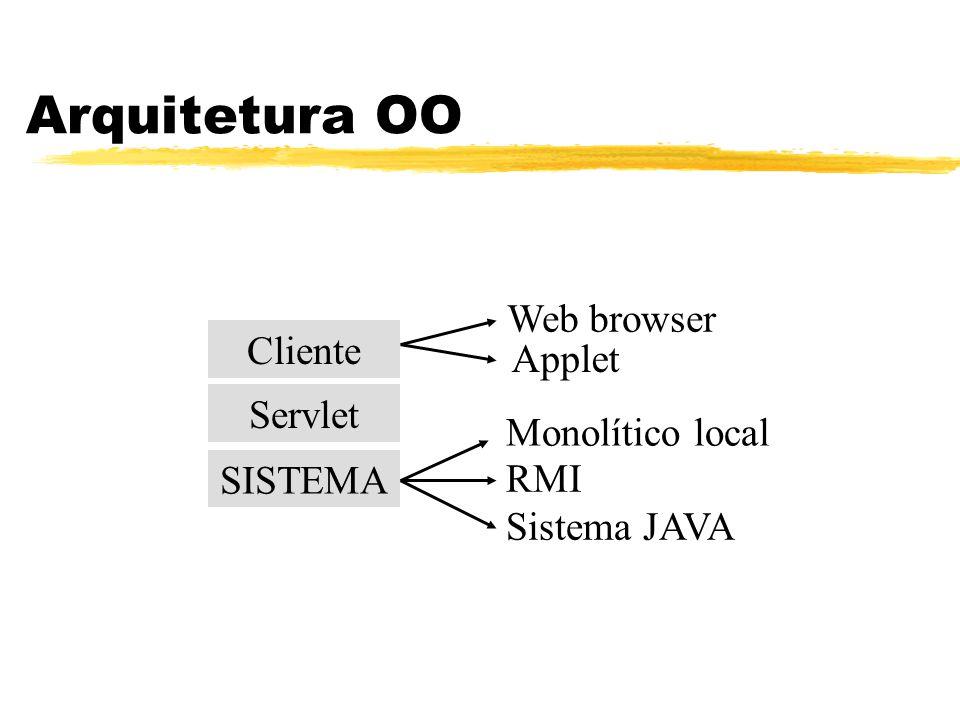 Monolítico local Arquitetura OO Cliente Servlet SISTEMA Web browser Applet RMI Sistema JAVA
