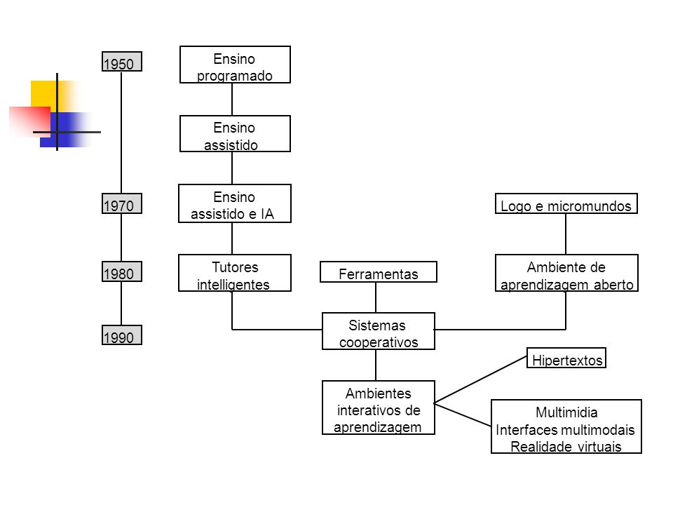 1950 1970 1980 1990 Ensino programado Ensino assistido Ensino assistido e IA Tutores intelligentes Ferramentas Sistemas cooperativos Ambientes interativos de aprendizagem Logo e micromundos Ambiente de aprendizagem aberto Hipertextos Multimidia Interfaces multimodais Realidade virtuais